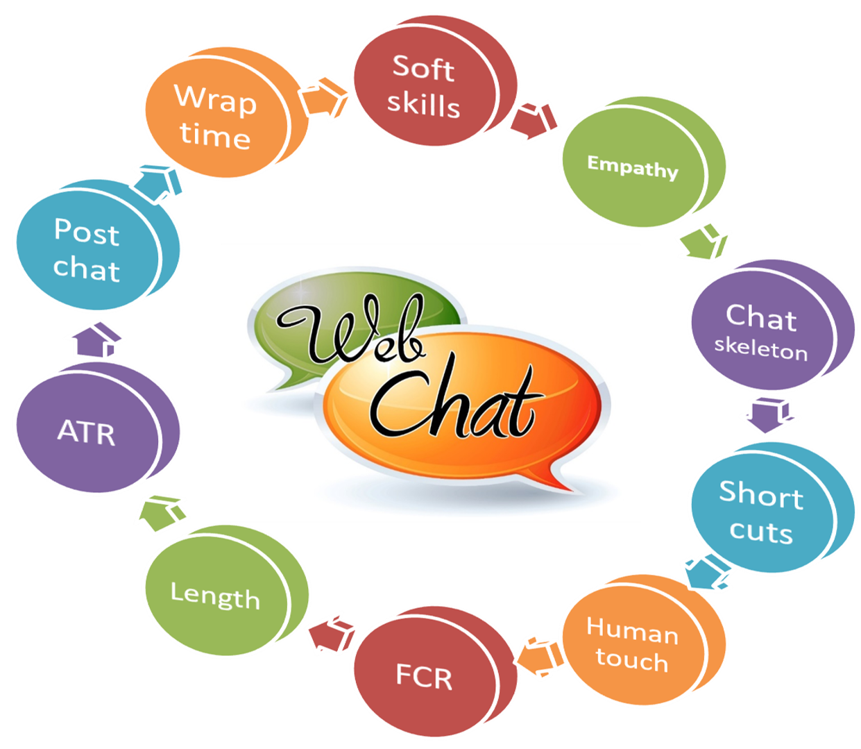 live chat training malaysia